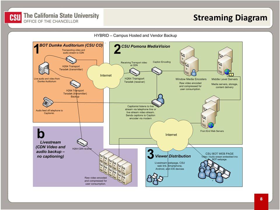 8 Streaming Diagram