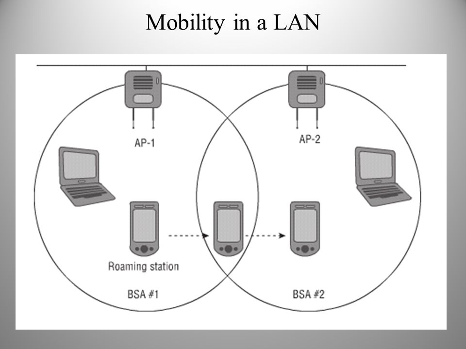 Mobility in a LAN