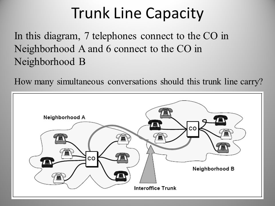 Trunk Line Capacity In this diagram, 7 telephones connect to the CO in Neighborhood A and 6 connect to the CO in Neighborhood B How many simultaneous