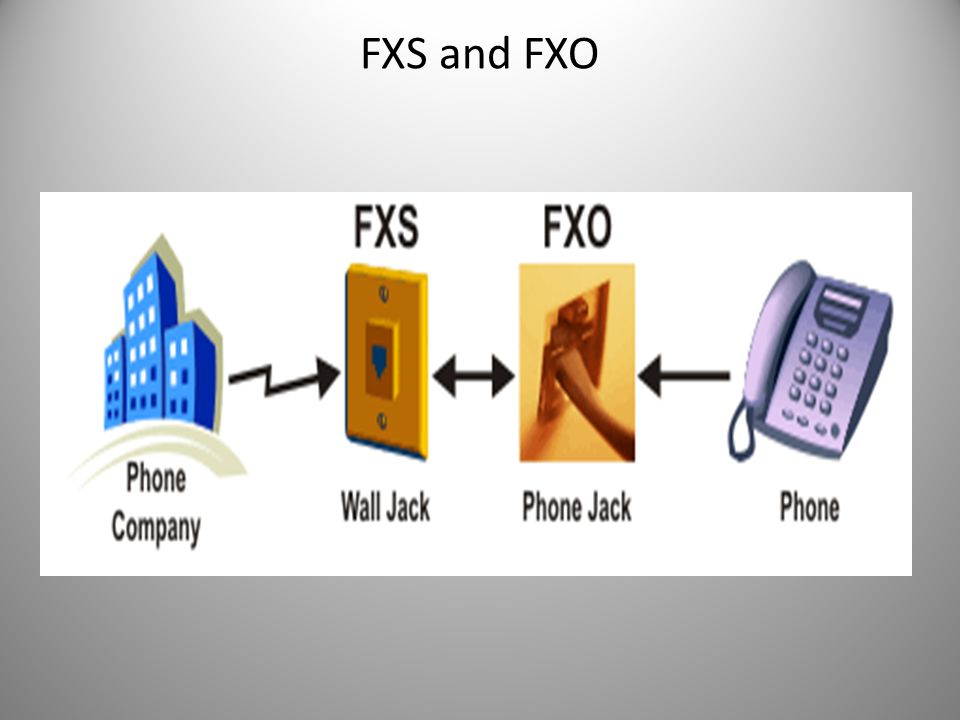 FXS and FXO