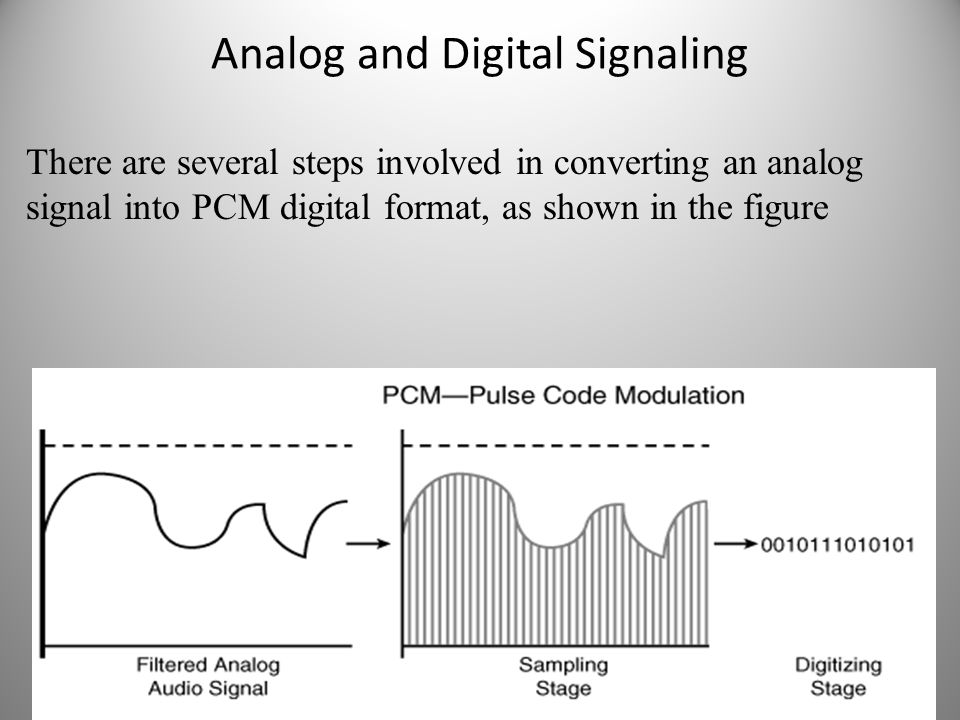 Analog and Digital Signaling There are several steps involved in converting an analog signal into PCM digital format, as shown in the figure