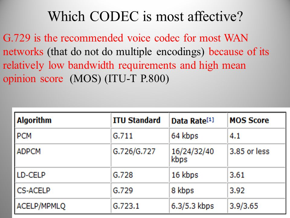 Which CODEC is most affective? G.729 is the recommended voice codec for most WAN networks (that do not do multiple encodings) because of its relativel