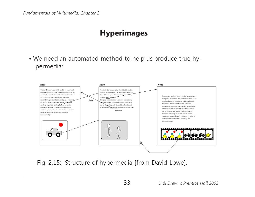 Fundamentals of Multimedia, Chapter 2 Hyperimages We need an automated method to help us produce true hy- permedia: Fig. 2.15: Structure of hypermedia