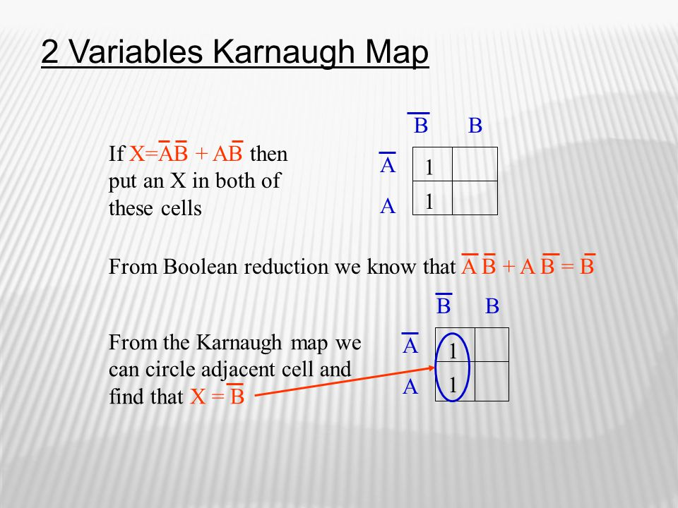 If X=AB + AB then put an X in both of these cells AAAA B 1 1 From Boolean reduction we know that A B + A B = B From the Karnaugh map we can circle adj