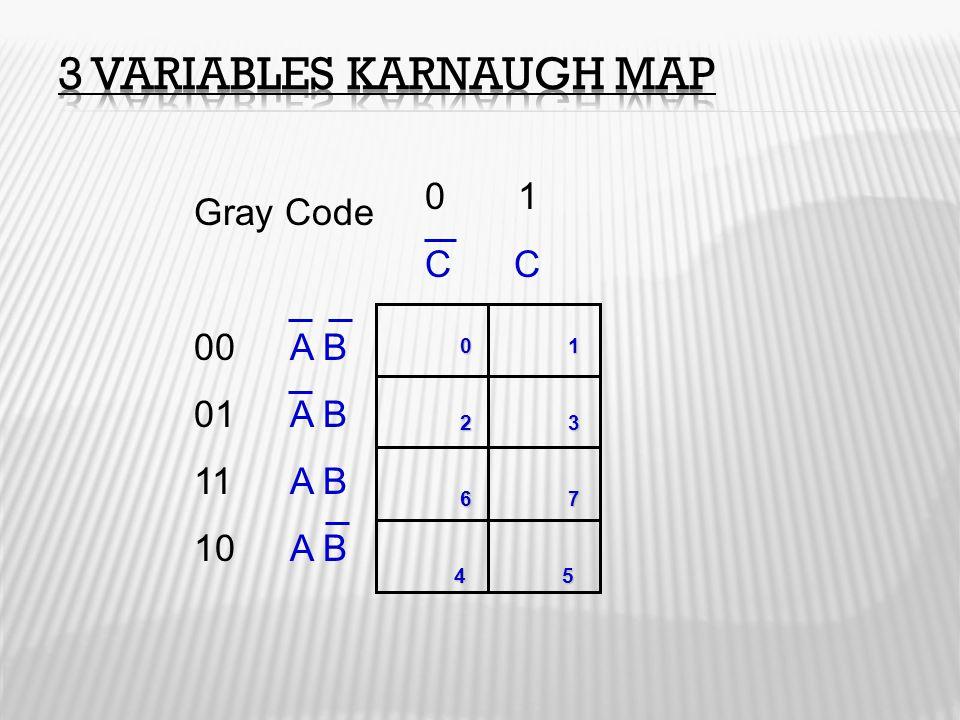 Gray Code 00A B 01A B 11 A B 10A B 0 1 C C 0 1 0 1 2 3 2 3 6 7 6 7 4 5 4 5