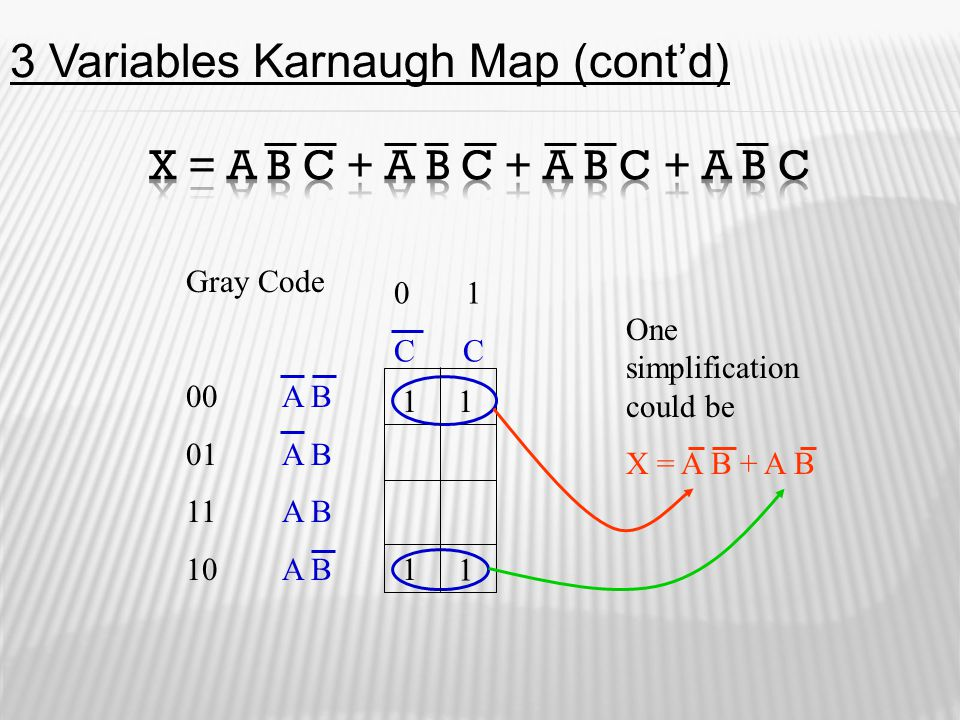 Gray Code 00A B 01A B 11 A B 10A B 0 1 C C One simplification could be X = A B + A B 11 1 1 3 Variables Karnaugh Map (cont'd)