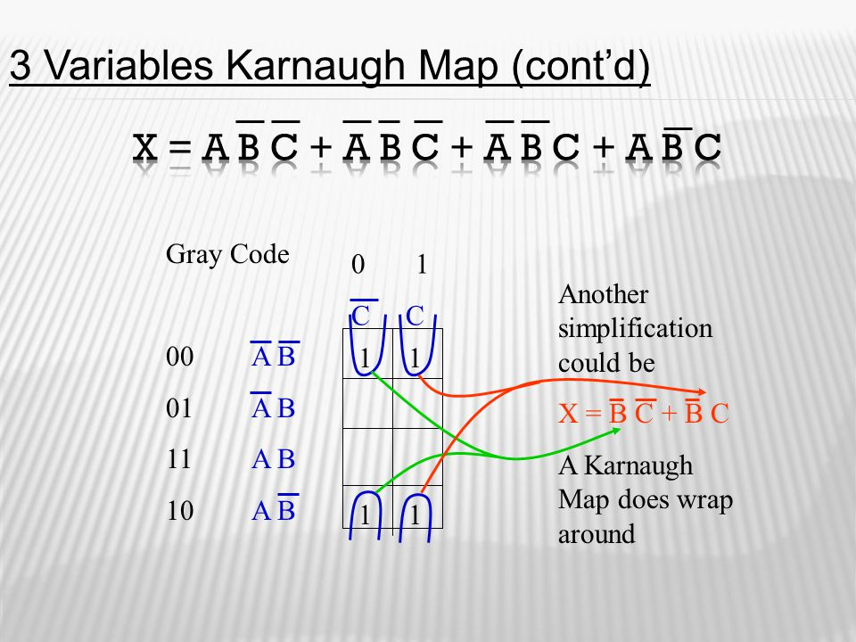 Gray Code 00A B 01A B 11 A B 10A B 0 1 C C Another simplification could be X = B C + B C A Karnaugh Map does wrap around 11 11 3 Variables Karnaugh Ma