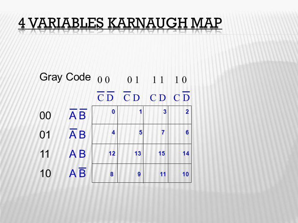 Gray Code 00A B 01A B 11A B 10A B 0 0 0 1 1 1 1 0 C D C D 0 1 3 2 0 1 3 2 4 5 7 6 4 5 7 6 12 13 15 14 12 13 15 14 8 9 11 10 8 9 11 10