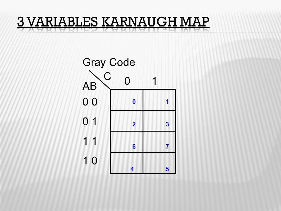 Gray Code 0 0 1 1 1 0 0 1 AB C 0 1 0 1 2 3 2 3 6 7 6 7 4 5 4 5
