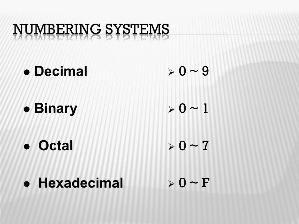  0 ~ 9  0 ~ 1  0 ~ 7  0 ~ F Decimal Binary Octal Hexadecimal
