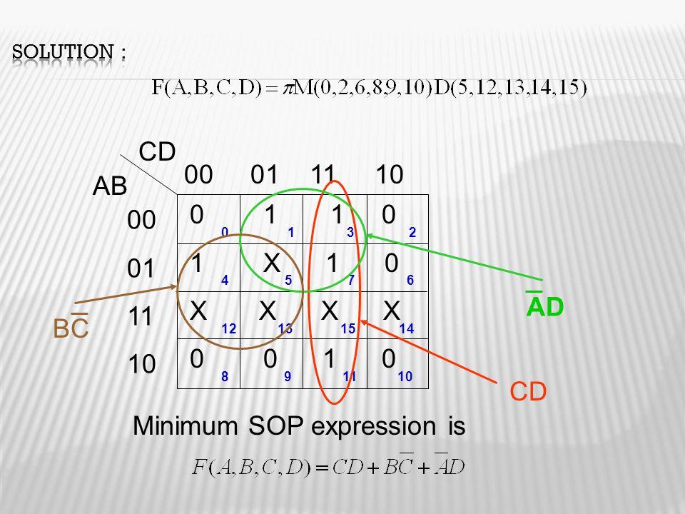 AB CD 00 01 11 10 00 01 11 10 0 1 1 0 1 X 1 0 X X 0 0 1 0 0 1 3 2 4 5 7 6 12 13 15 14 8 9 11 10 Minimum SOP expression is CD AD BC