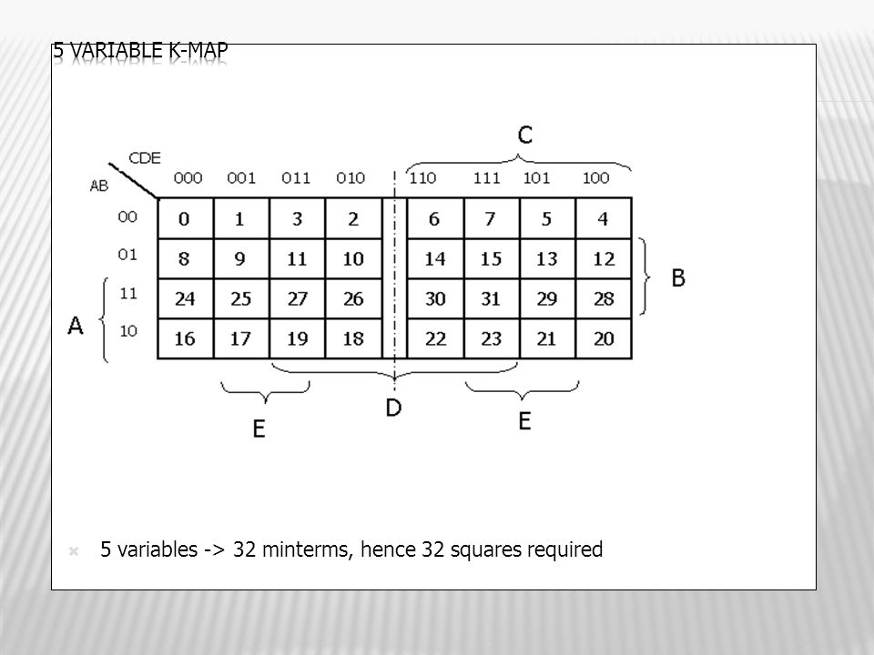  5 variables -> 32 minterms, hence 32 squares required