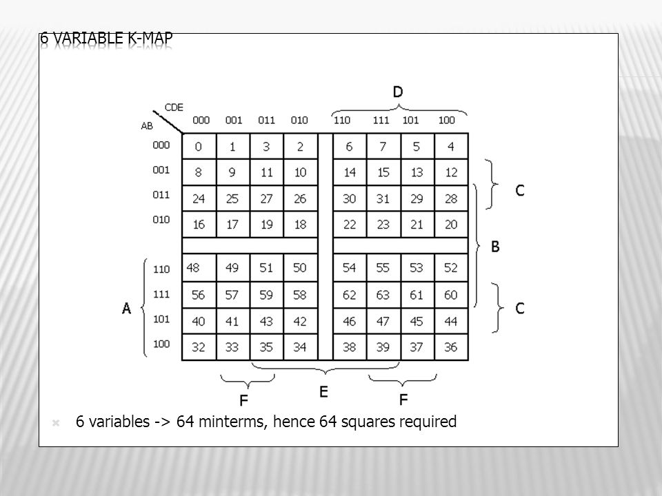  6 variables -> 64 minterms, hence 64 squares required