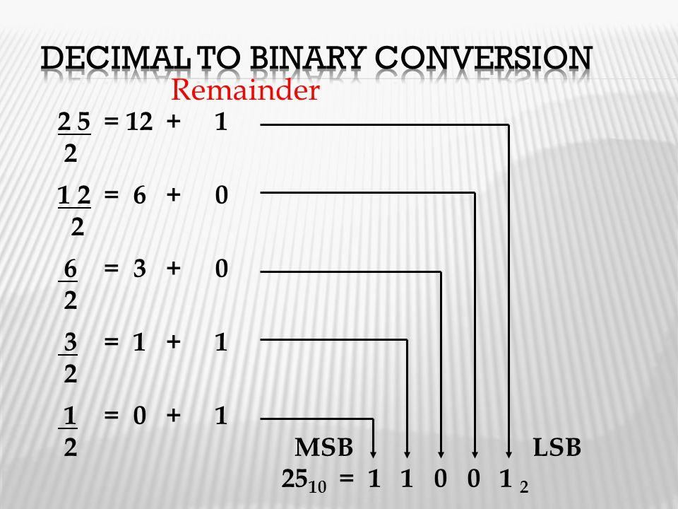 2 5 = 12 + 1 2 1 2 = 6 + 0 2 6 = 3 + 0 2 3 = 1 + 1 2 1 = 0 + 1 2 MSBLSB 25 10 = 1 1 0 0 1 2 Remainder