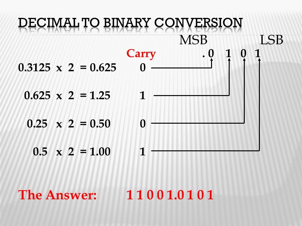 Carry. 0 1 0 1 0.3125 x 2 = 0.625 0 0.625 x 2 = 1.25 1 0.25 x 2 = 0.50 0 0.5 x 2 = 1.00 1 The Answer: 1 1 0 0 1.0 1 0 1 MSBLSB