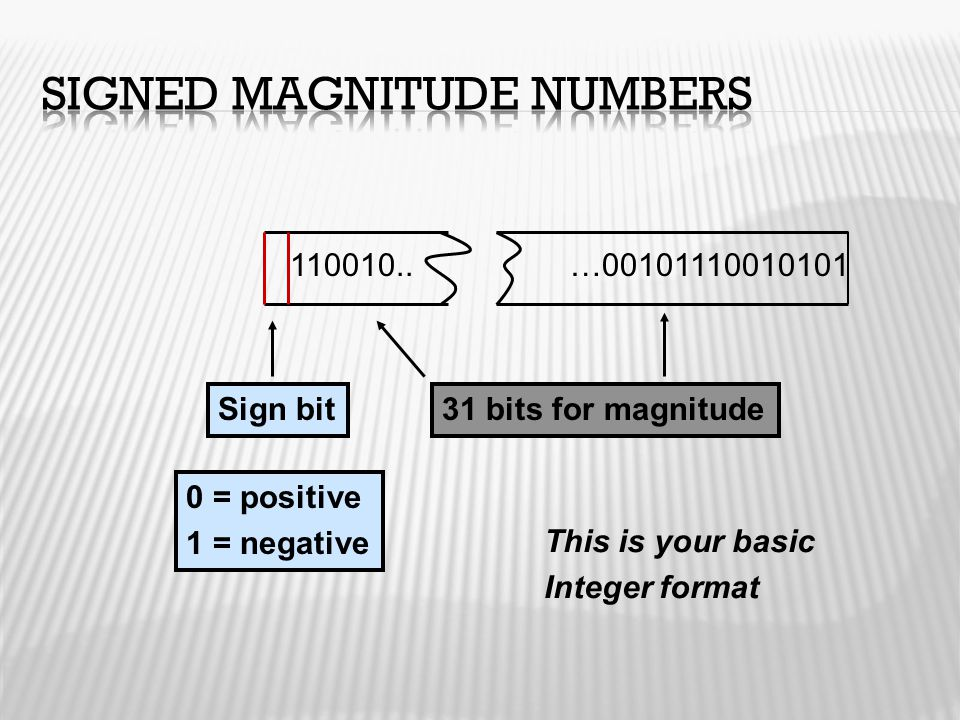 Sign bit 0 = positive 1 = negative 31 bits for magnitude This is your basic Integer format 110010..…00101110010101