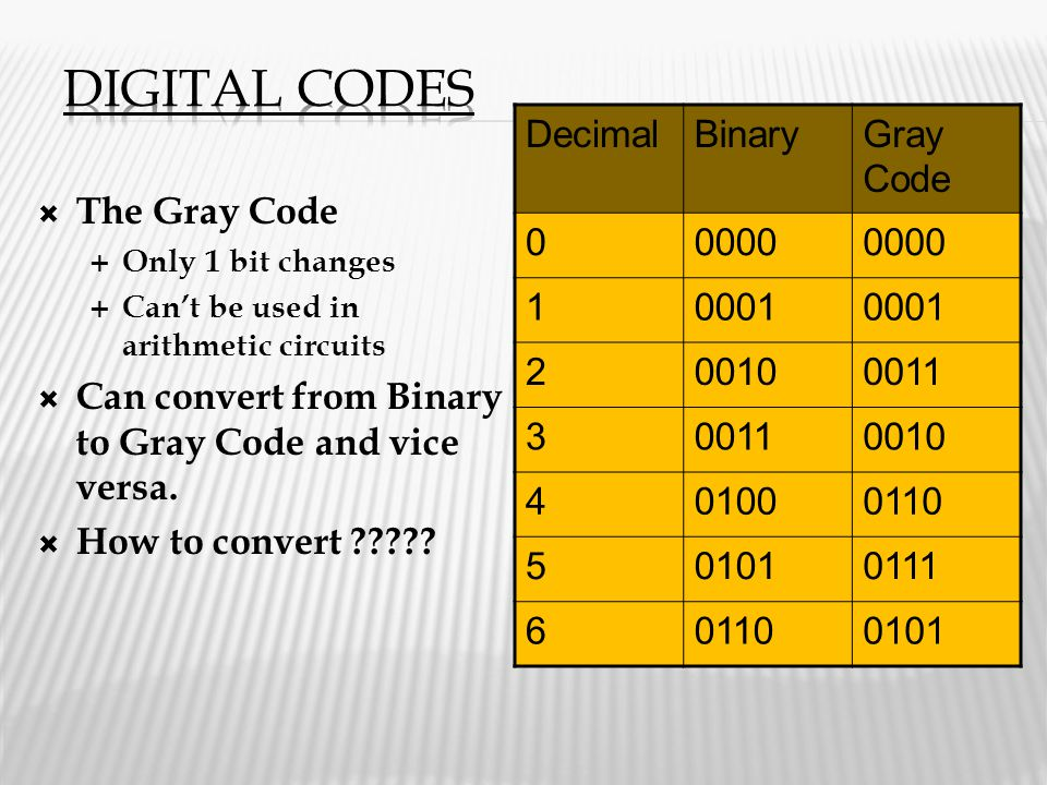  The Gray Code  Only 1 bit changes  Can't be used in arithmetic circuits  Can convert from Binary to Gray Code and vice versa.  How to convert ??