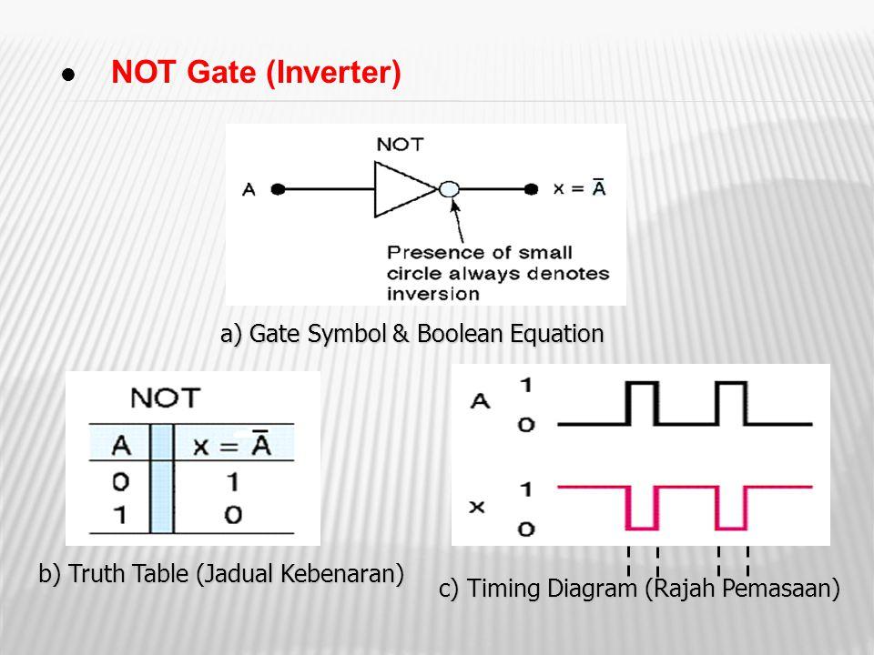 NOT Gate (Inverter) a) Gate Symbol & Boolean Equation b) Truth Table (Jadual Kebenaran) c) Timing Diagram (Rajah Pemasaan)