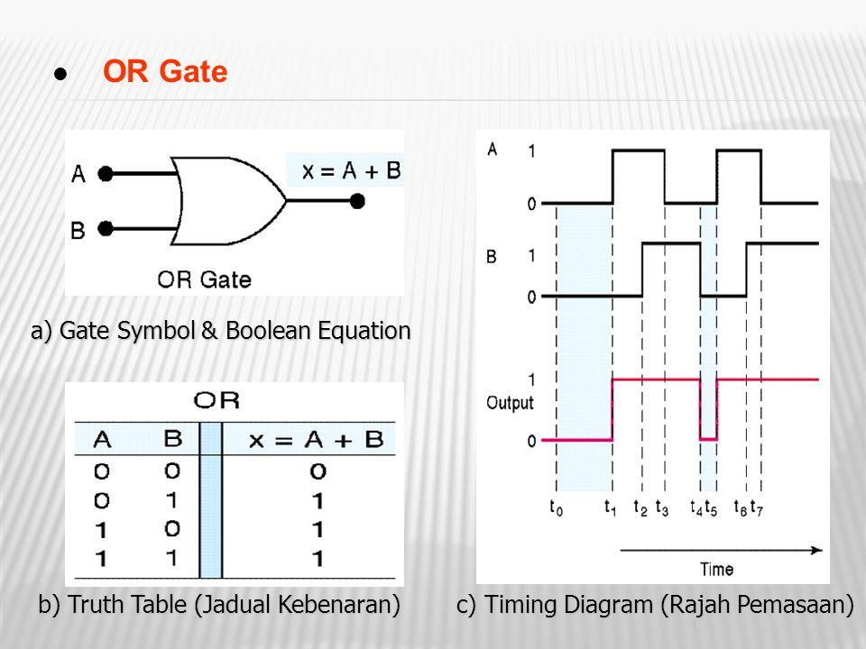OR Gate a) Gate Symbol & Boolean Equation b) Truth Table (Jadual Kebenaran) c) Timing Diagram (Rajah Pemasaan)