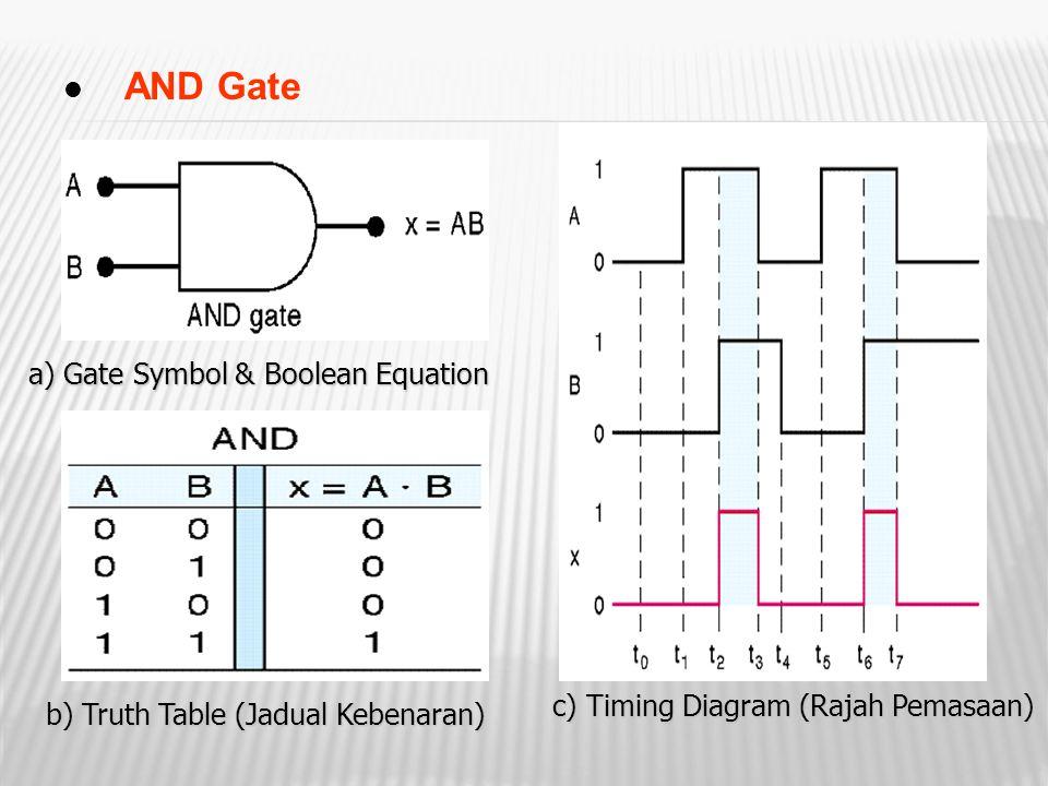 AND Gate a) Gate Symbol & Boolean Equation b) Truth Table (Jadual Kebenaran) c) Timing Diagram (Rajah Pemasaan)