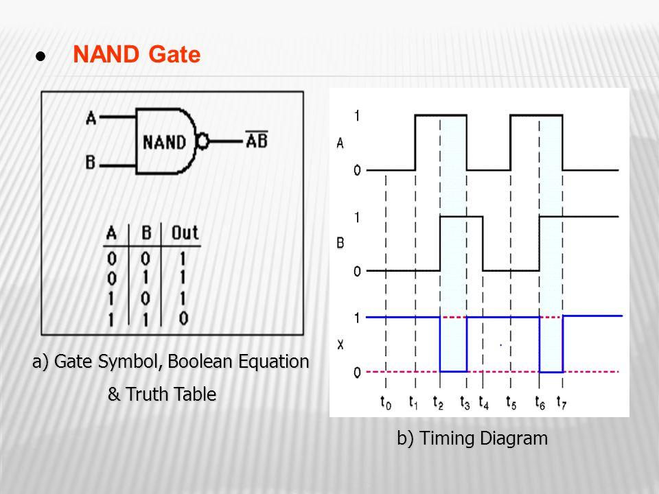 NAND Gate a) Gate Symbol, Boolean Equation a) Gate Symbol, Boolean Equation & Truth Table b) Timing Diagram