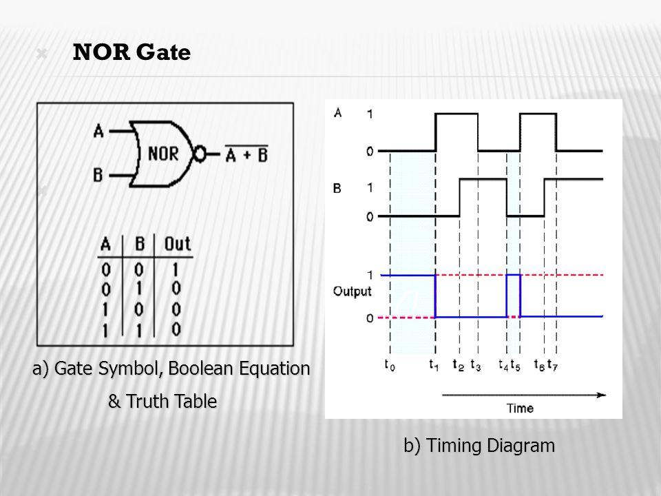  NOR Gate  a) Gate Symbol, Boolean Equation a) Gate Symbol, Boolean Equation & Truth Table b) Timing Diagram