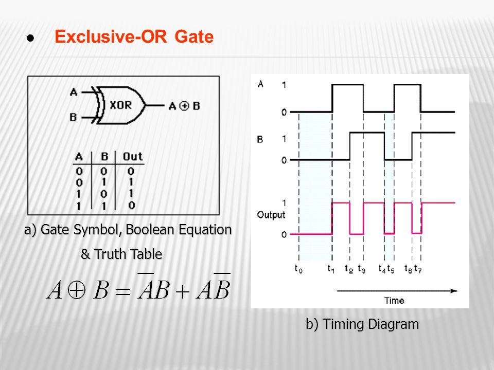 Exclusive-OR Gate a) Gate Symbol, Boolean Equation a) Gate Symbol, Boolean Equation & Truth Table b) Timing Diagram