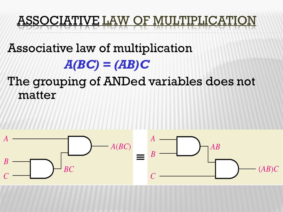 Associative law of multiplication A(BC) = (AB)C The grouping of ANDed variables does not matter