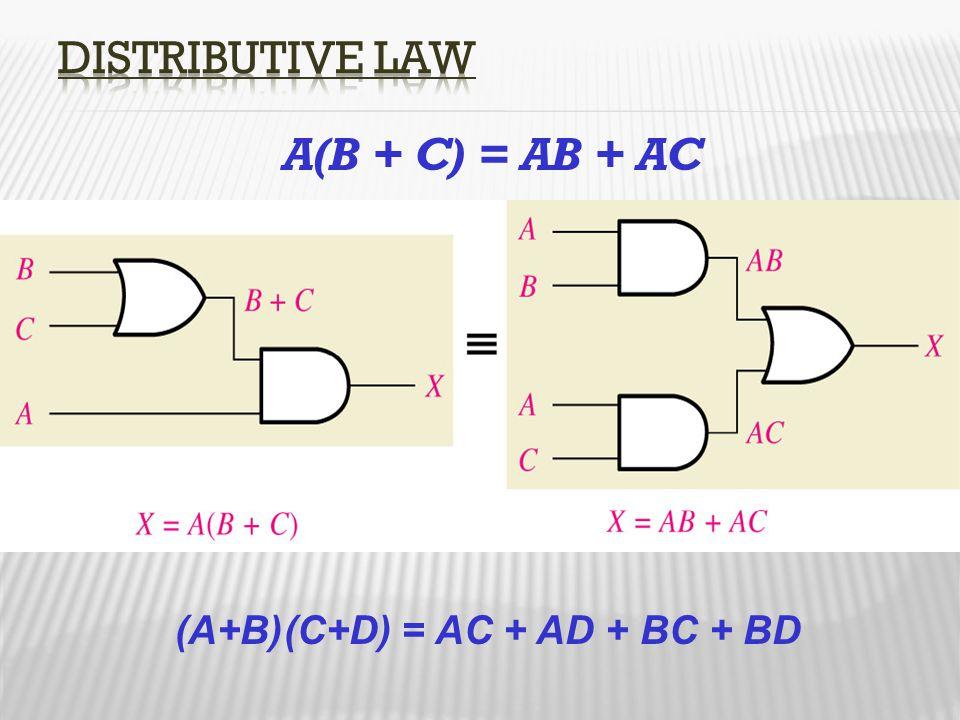 A(B + C) = AB + AC (A+B)(C+D) = AC + AD + BC + BD