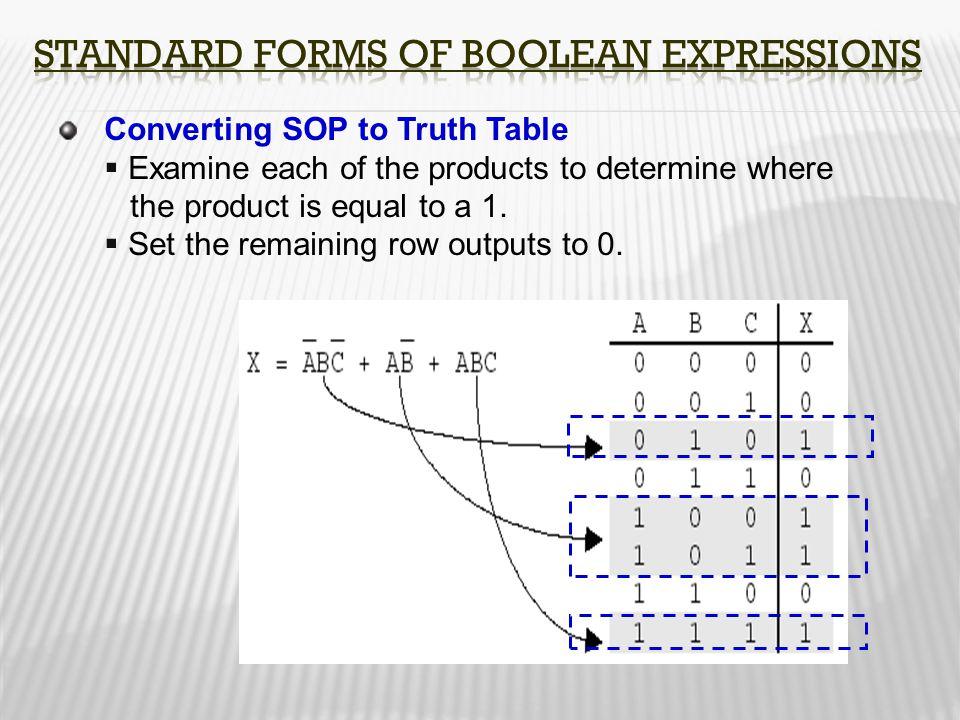 Converting SOP to Truth Table  Examine each of the products to determine where the product is equal to a 1.  Set the remaining row outputs to 0.