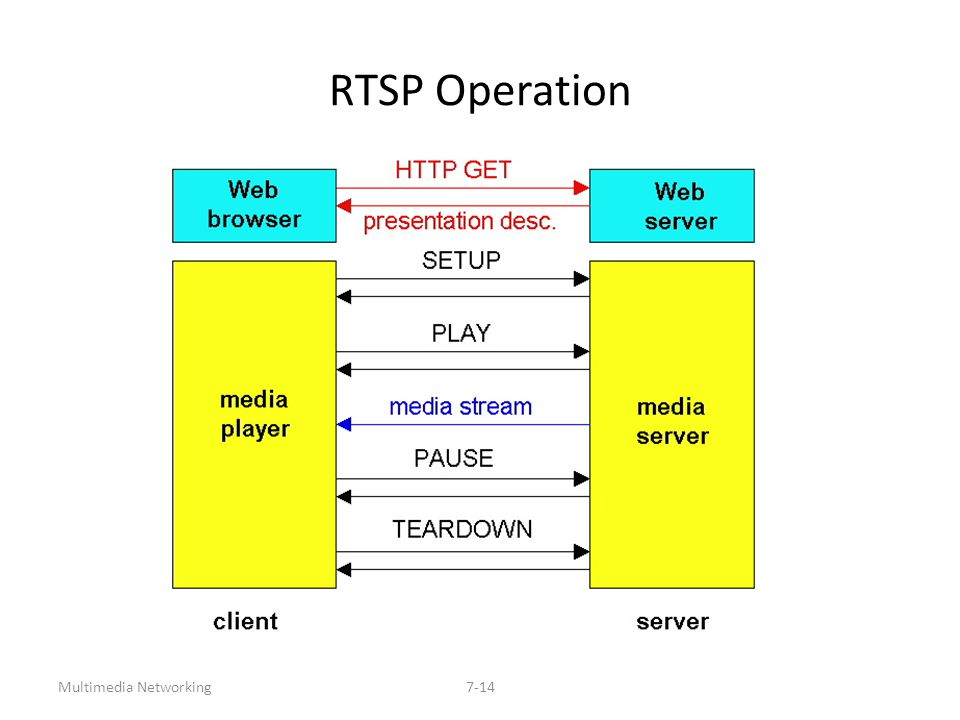 Multimedia Networking7-14 RTSP Operation