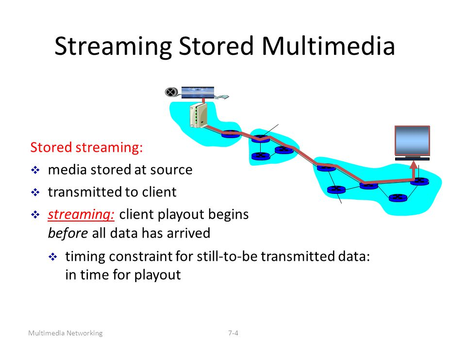 Multimedia Networking7-4 Streaming Stored Multimedia Stored streaming:  media stored at source  transmitted to client  streaming: client playout be