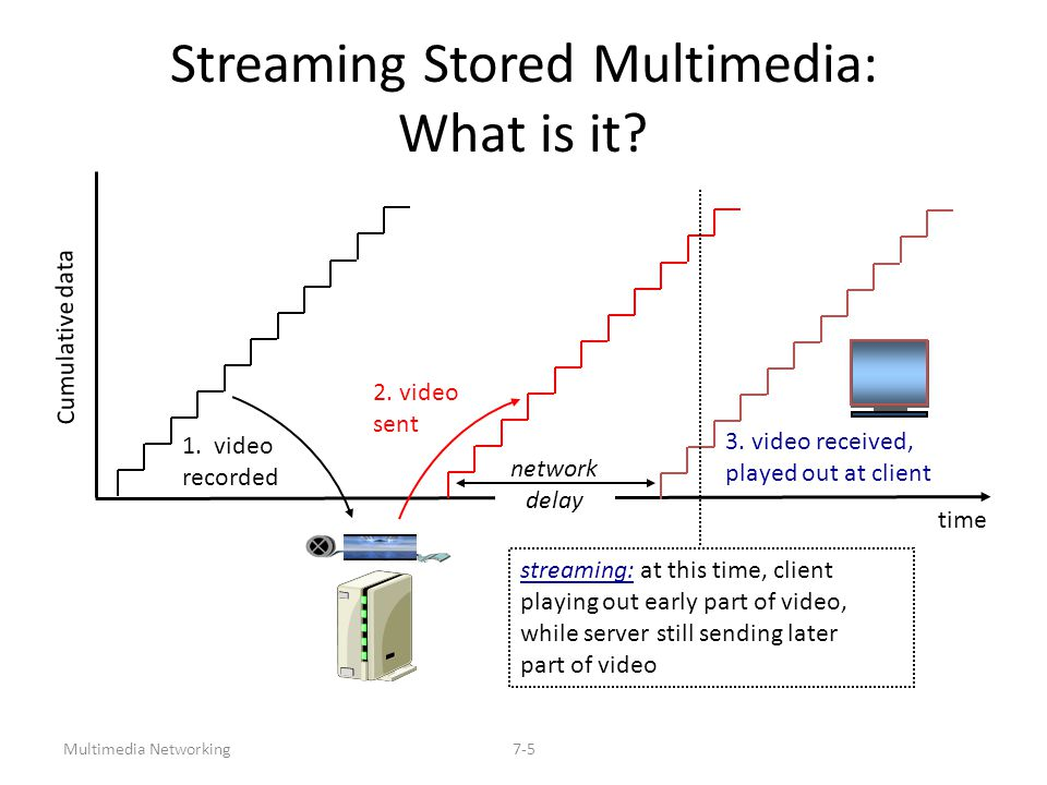 Multimedia Networking7-6 Streaming Live Multimedia Examples: Internet radio talk show live sporting event Streaming (as with streaming stored multimedia) playback buffer playback can lag tens of seconds after transmission still have timing constraint Interactivity fast forward impossible rewind, pause possible!