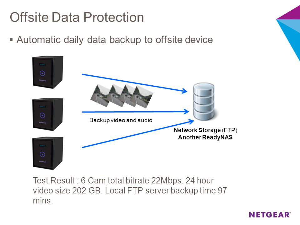 Offsite Data Protection  Automatic daily data backup to offsite device NVRmini2 Network Storage (FTP) Another ReadyNAS Backup video and audio Test Re