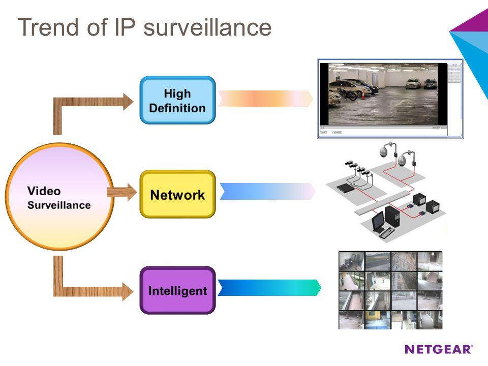 Trend of IP surveillance