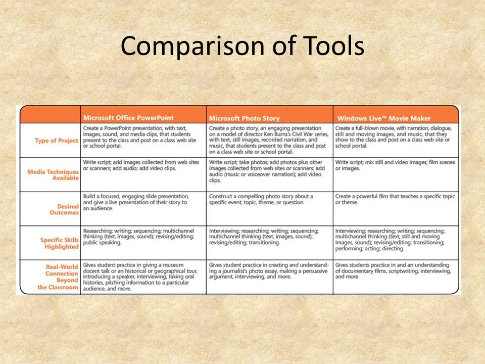 Comparison of Tools