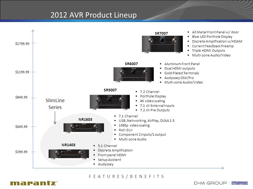 11 2012 AVR Product Lineup FEATURES/BENEFITS $399.99 $849.99 $1799.99 $649.99 $1199.99 NR1403  5.1 Channel  Discrete Amplification  Front panel HDMI  Setup Asistent  Audyssey SR5007  7.2 Channel  Porthole Display  4K video scaling  7.1 ch External Inputs  7.2 ch Pre Outputs SR7007  All Metal Front Panel w/ door  Blue LED Porthole Display  Discrete Amplification w/HDAM  Current Feedback Preamp  Triple HDMI Outputs  Multi-zone Audio/Video NR1603  7.1 Channel  USB,Networking, AirPlay, DLNA 1.5  1080p video scaling  Rich GUI  Component 2 inputs/1 output  Multi-zone Audio SR6007  Aluminum Front Panel  Dual HDMI outputs  Gold Plated Terminals  Audyssey DSX/Pro  Multi-zone Audio/Video SlimLine Series