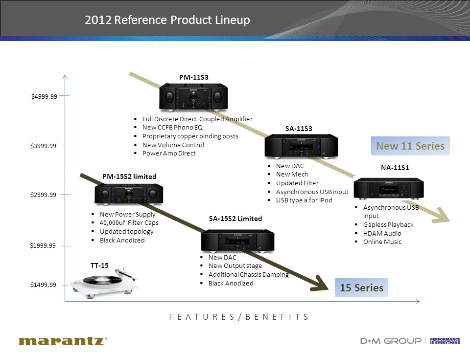 37 2012 Reference Product Lineup FEATURES/BENEFITS $1999.99 $2999.99 $1499.99 $3999.99 PM-15S2 limited  New DAC  New Output stage  Additional Chassis Damping  Black Anodized  New DAC  New Mech  Updated Filter  Asynchronous USB input  USB type a for iPod NA-11S1 SA-15S2 Limited  New Power Supply  40,000uf Filter Caps  Updated topology  Black Anodized  Full Discrete Direct Coupled Amplifier  New CCFB Phono EQ  Proprietary copper binding posts  New Volume Control  Power Amp Direct PM-11S3 SA-11S3  Asynchronous USB input  Gapless Playback  HDAM Audio  Online Music TT-15 $4999.99 New 11 Series 15 Series