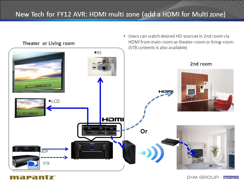 9 New Tech for FY12 AVR: HDMI multi zone (add a HDMI for Multi zone) PJ LCD Theater or Living room 2nd room BDP STB Users can watch desired HD-sources in 2nd room via HDMI from main-room as theater-room or living-room.