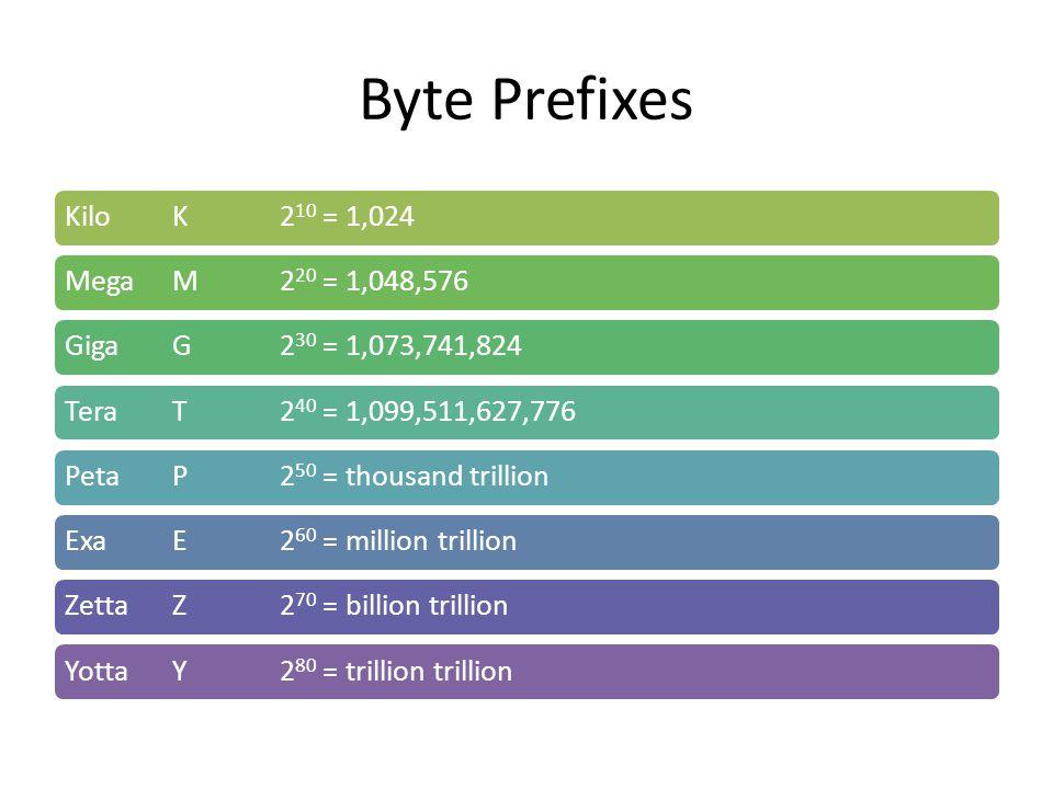 Byte Prefixes Kilo K 2 10 = 1,024Mega M 2 20 = 1,048,576Giga G 2 30 = 1,073,741,824Tera T 2 40 = 1,099,511,627,776Peta P 2 50 = thousand trillionExa E 2 60 = million trillionZetta Z 2 70 = billion trillionYotta Y 2 80 = trillion trillion