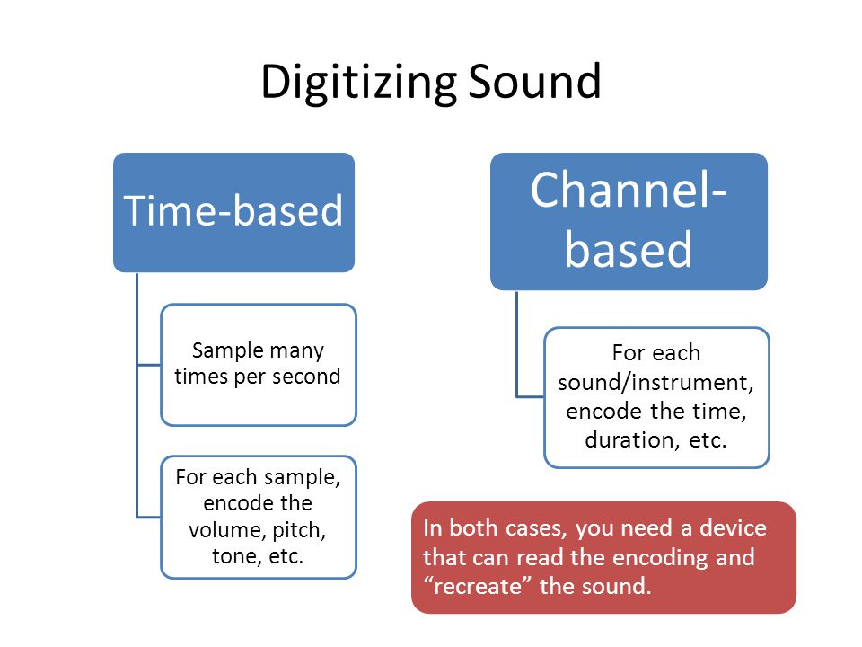 Digitizing Sound Time-based Sample many times per second For each sample, encode the volume, pitch, tone, etc.