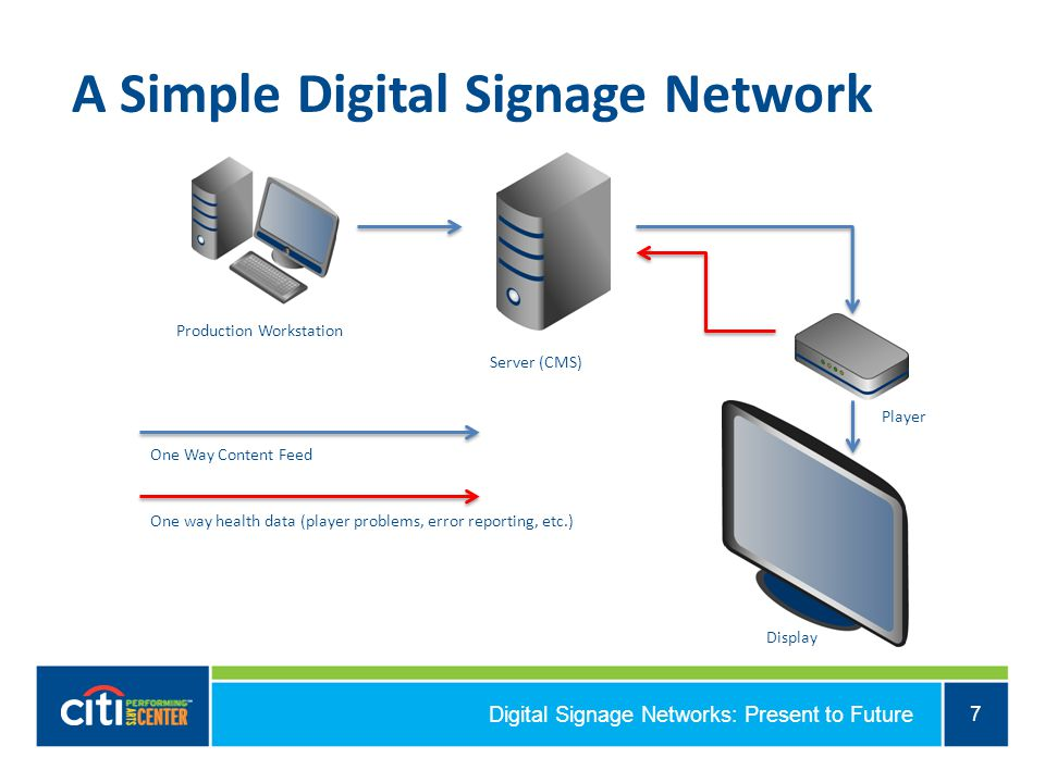 Digital Signage Networks: Present to Future 7 A Simple Digital Signage Network Production Workstation Server (CMS) Player Display One Way Content Feed One way health data (player problems, error reporting, etc.)