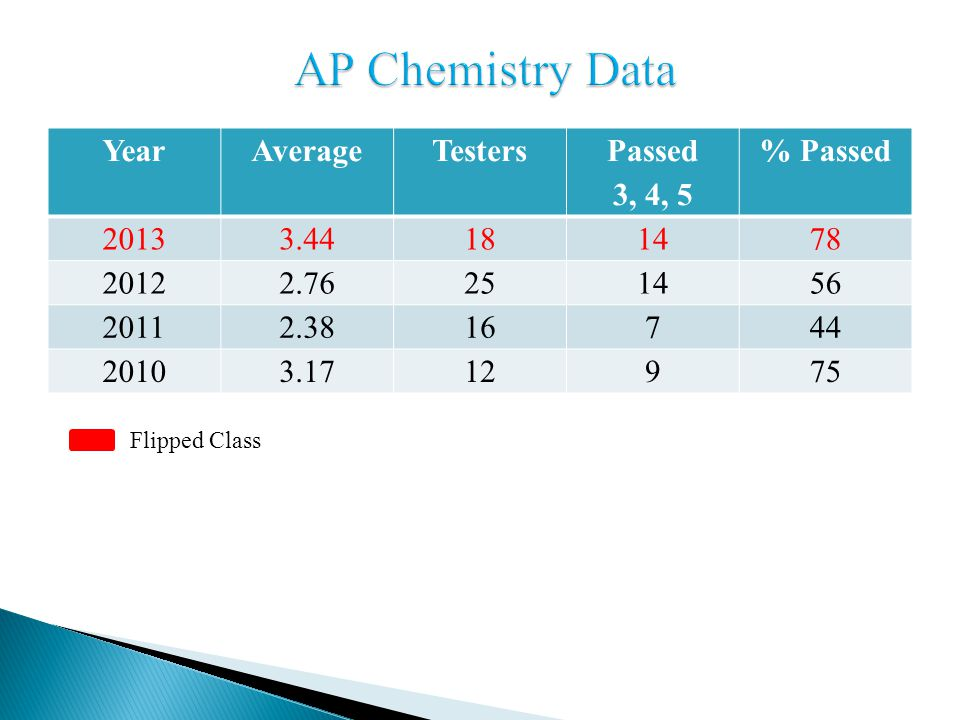 YearAverageTesters Passed 3, 4, 5 % Passed 20133.44181478 20122.76251456 20112.3816744 20103.1712975 Flipped Class