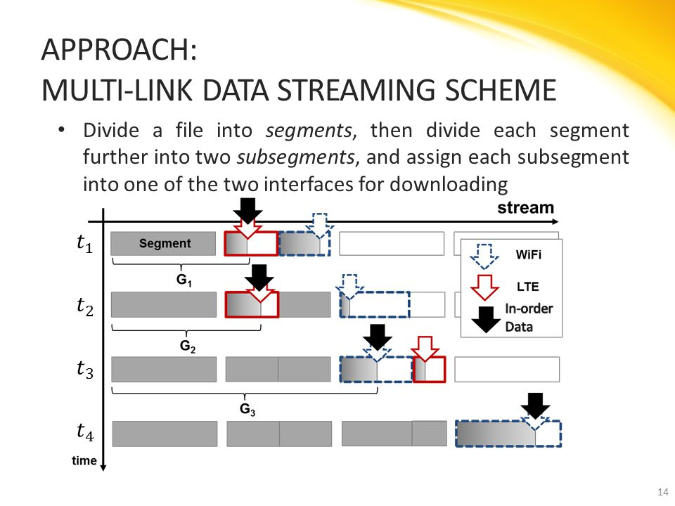 Divide a file into segments, then divide each segment further into two subsegments, and assign each subsegment into one of the two interfaces for downloading APPROACH: MULTI-LINK DATA STREAMING SCHEME 14