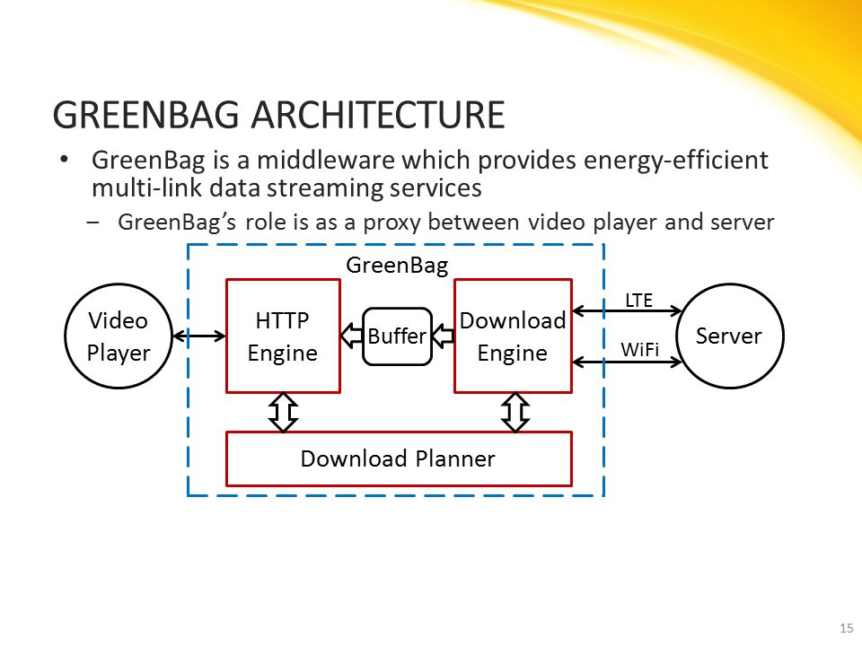 GreenBag is a middleware which provides energy-efficient multi-link data streaming services ‒GreenBag's role is as a proxy between video player and server GREENBAG ARCHITECTURE 15 Download Planner Download Engine Server Video Player HTTP Engine Buffer LTE WiFi GreenBag