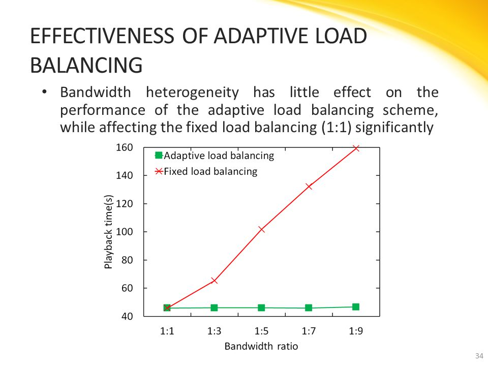 Bandwidth heterogeneity has little effect on the performance of the adaptive load balancing scheme, while affecting the fixed load balancing (1:1) significantly EFFECTIVENESS OF ADAPTIVE LOAD BALANCING 34