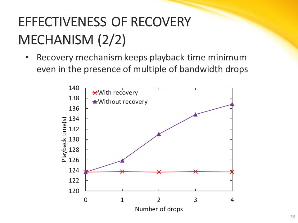 Recovery mechanism keeps playback time minimum even in the presence of multiple of bandwidth drops EFFECTIVENESS OF RECOVERY MECHANISM (2/2) 36