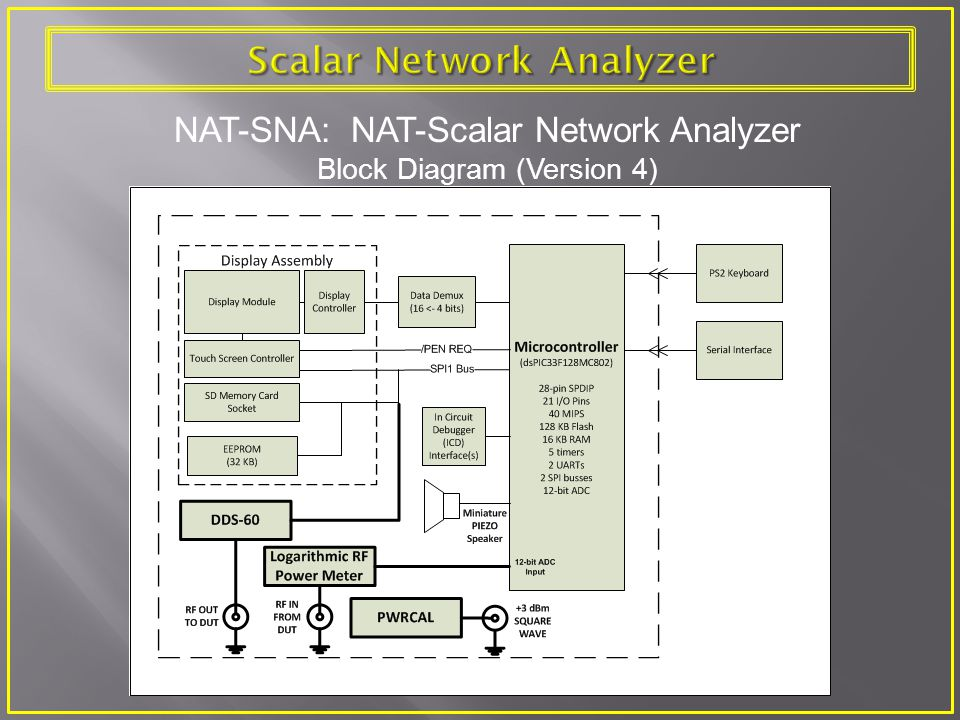 NAT-SNA: NAT-Scalar Network Analyzer Block Diagram (Version 4)