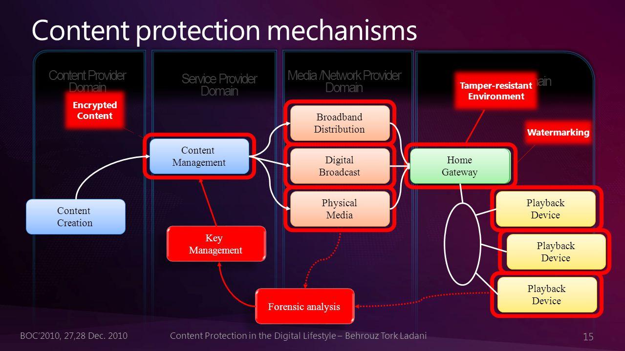 15 Content Protection in the Digital Lifestyle – Behrouz Tork LadaniBOC'2010, 27,28 Dec.