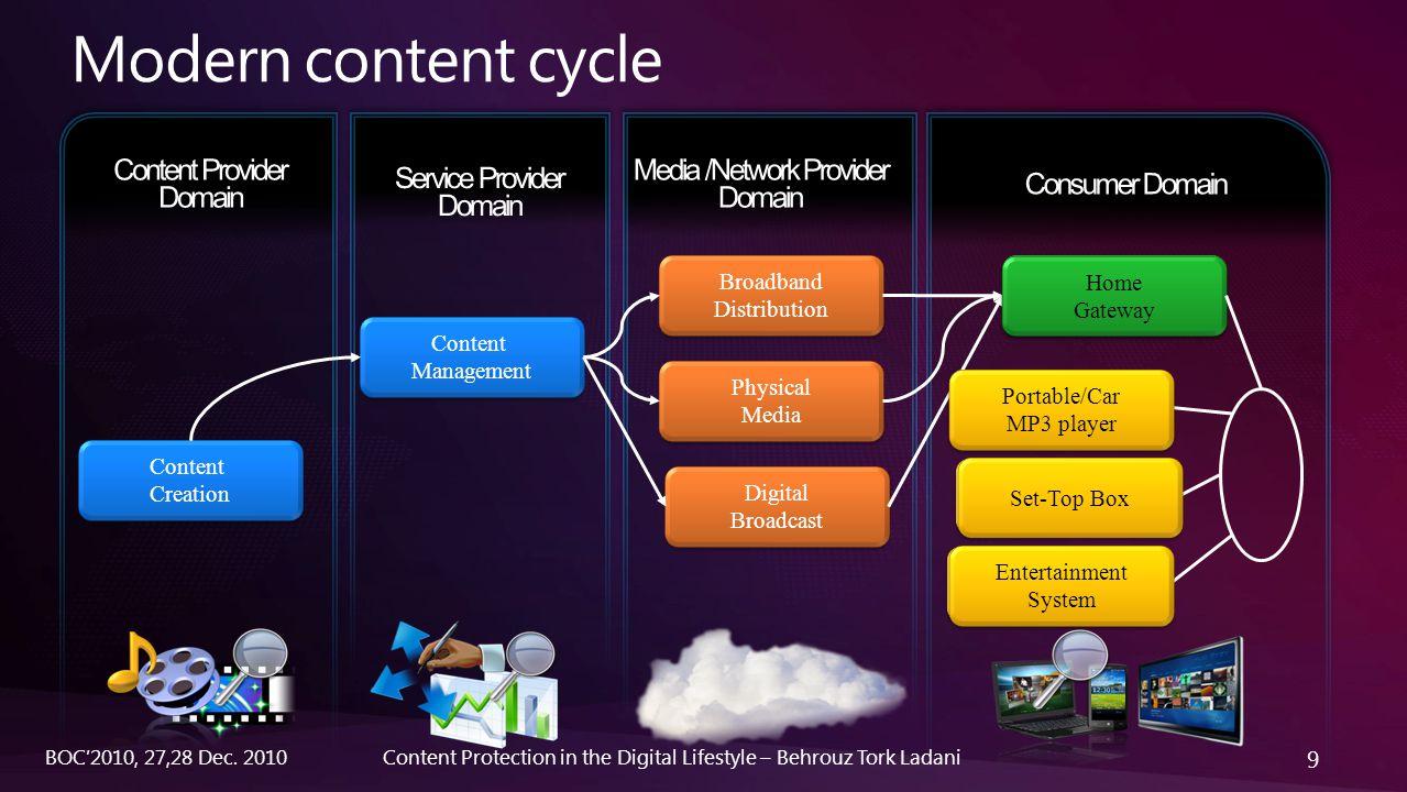 30 Content Protection in the Digital Lifestyle – Behrouz Tork LadaniBOC'2010, 27,28 Dec.